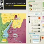 Campagna olivicola 2013/14